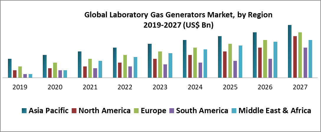 Global Laboratory Gas Generators Market