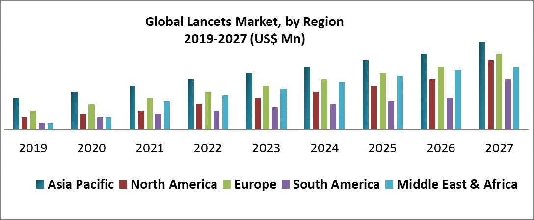 Global Lancets Market