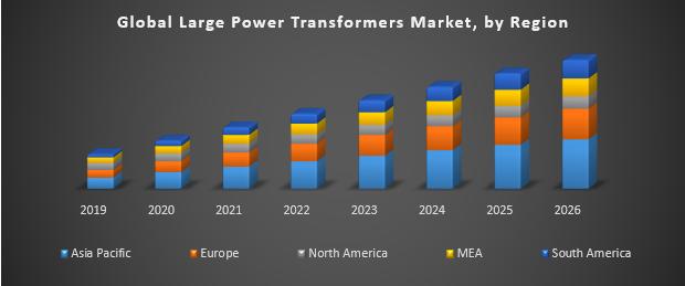 Global Large Power Transformers Market