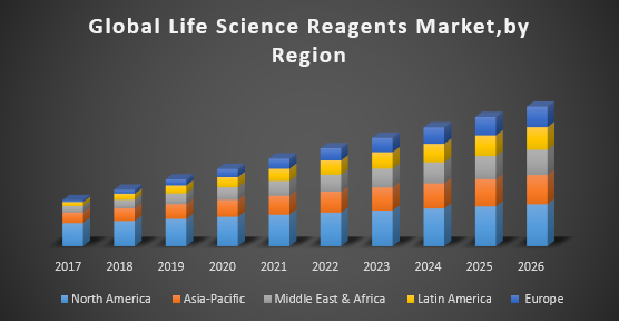 Global Life Science Reagents Market