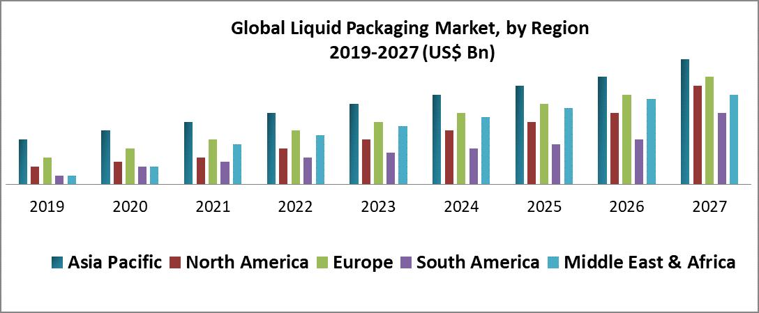 Global Liquid Packaging Market