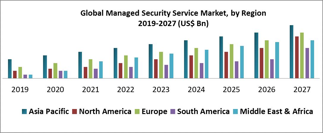 Global Managed Security Service Market