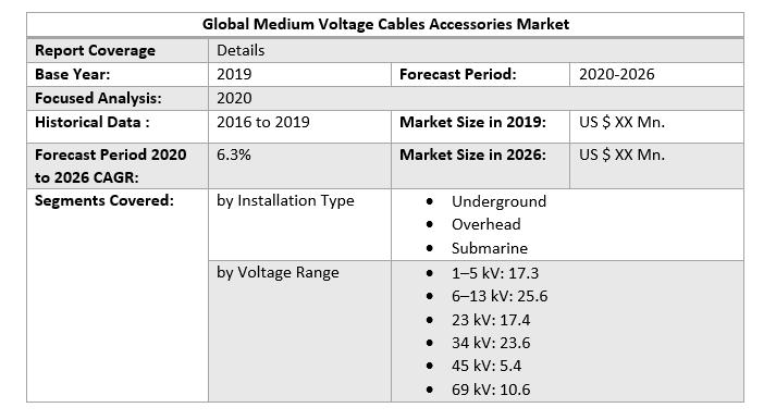 Global Medium Voltage Cables Accessories Market 2