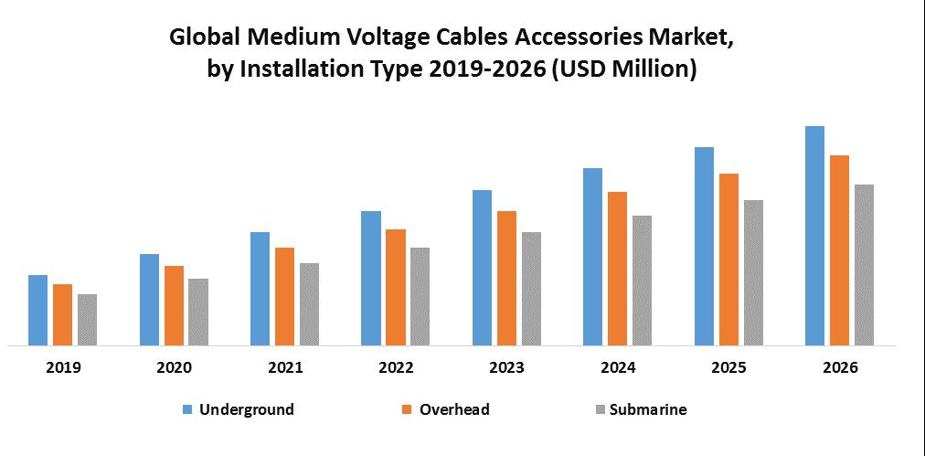 Global Medium Voltage Cables Accessories Market