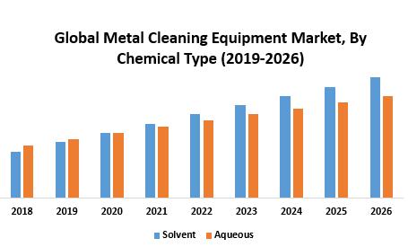 Global Metal Cleaning Equipment Market