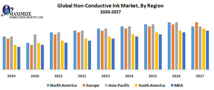 Global Non Conductive Ink Market By Region