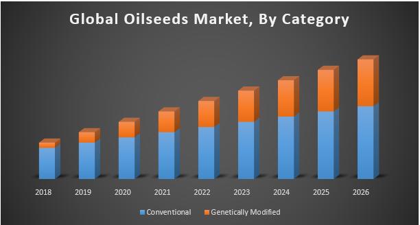 Global Oilseeds Market