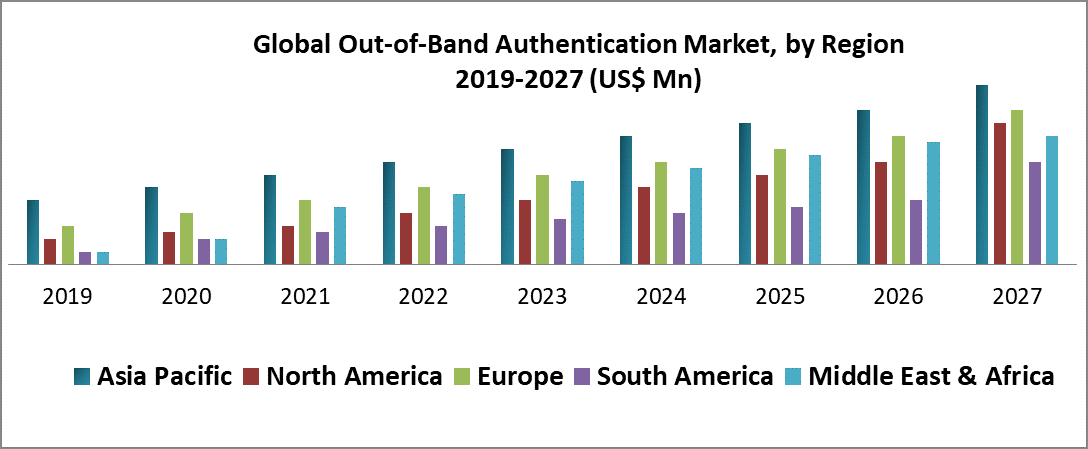 Global Out-of-Band Authentication Market
