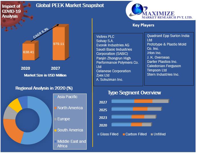 Global PEEK Market