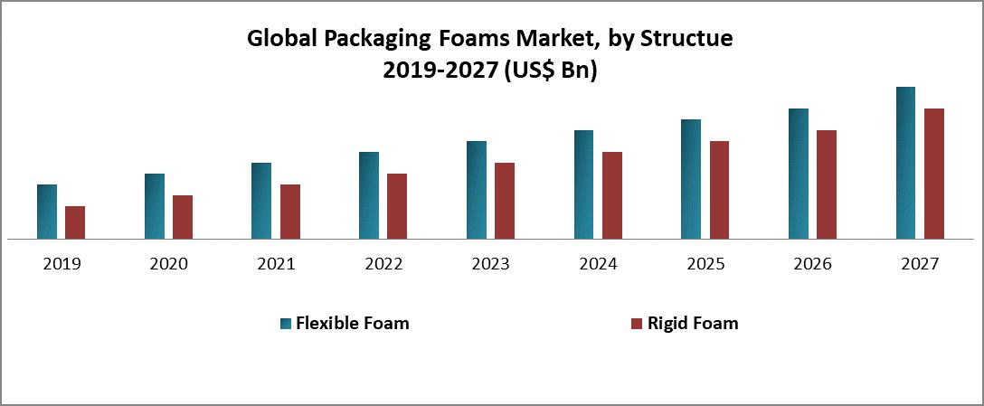 Global Packaging Foams Market