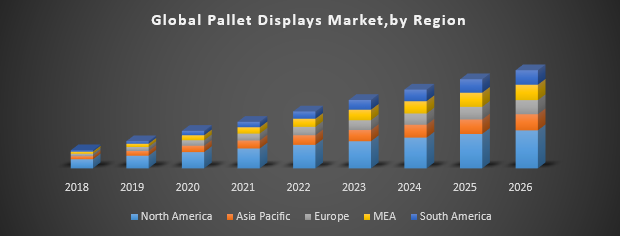 Global Pallet Displays Market