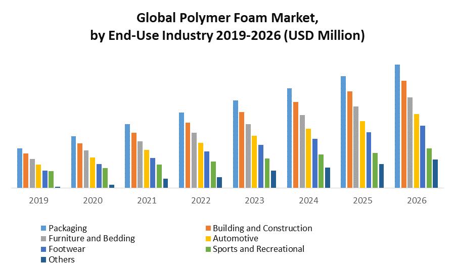 Global Polymer Foam Market