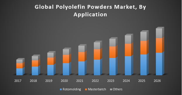 Global Polyolefin Powders Market
