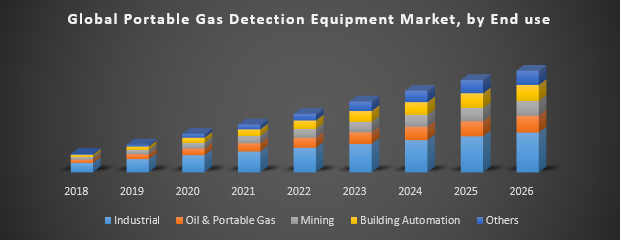 Global Portable Gas Detection Equipment Market