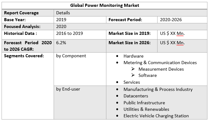 Global Power Monitoring Market