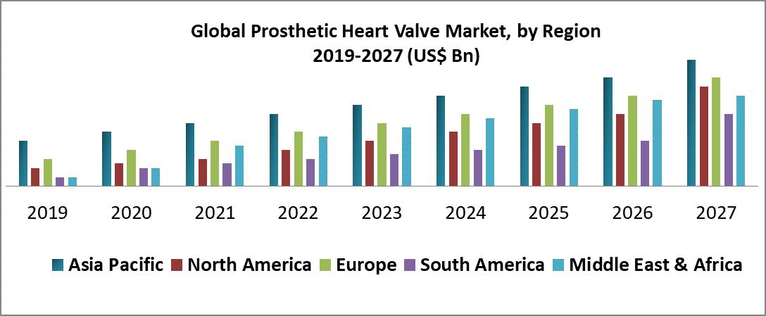 Global Prosthetic Heart Valve Market
