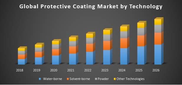 Global Protective Coating Market
