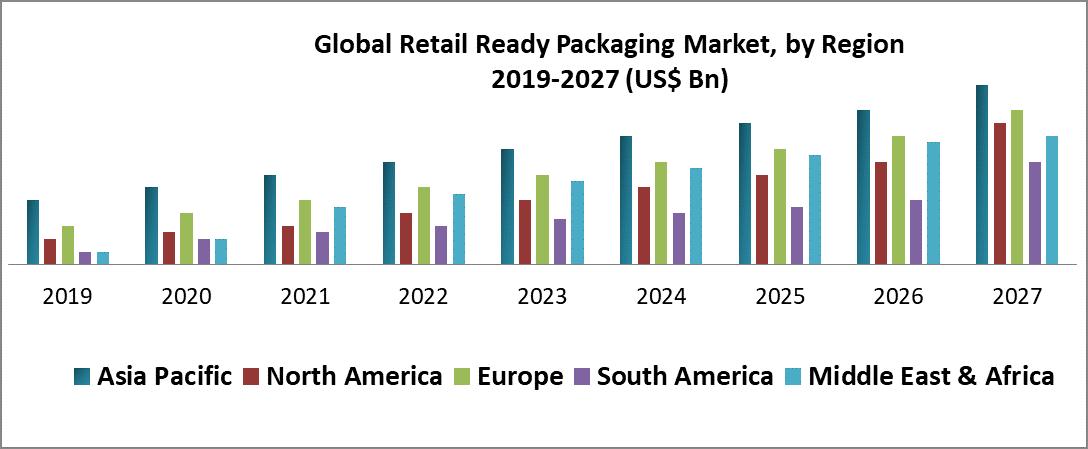Global Retail Ready Packaging Market