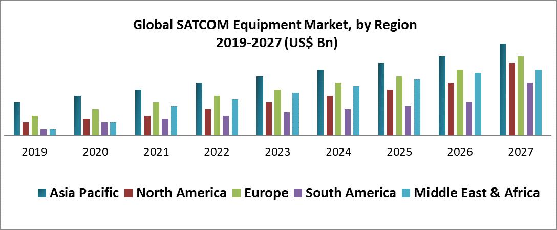 Global SATCOM Equipment Market