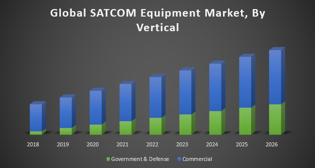 Global SATCOM Equipment Market