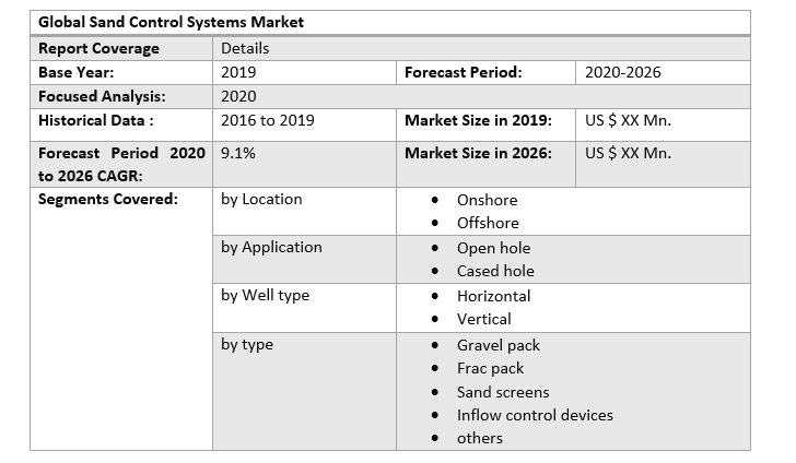 Global Sand Control Systems Market 2