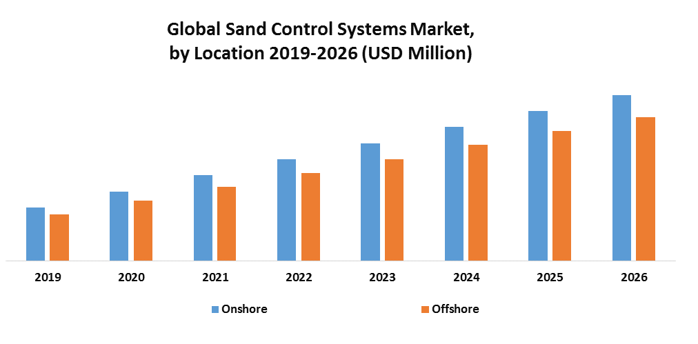 Global Sand Control Systems Market