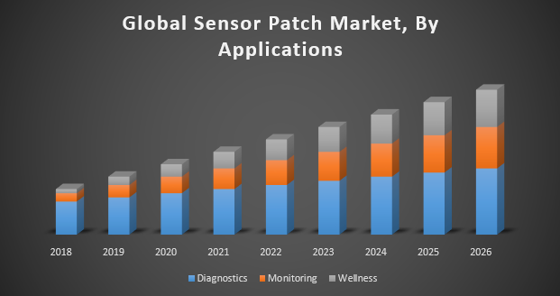 Global Sensor Patch Market