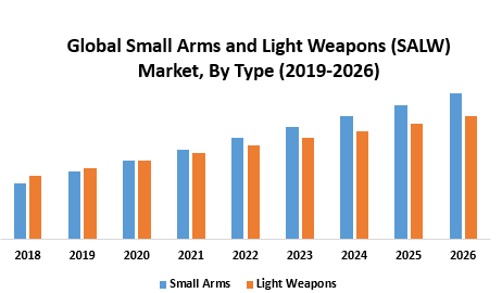 Global Small Arms and Light Weapons (SALW) Market