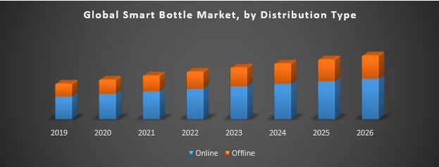 Global Smart Bottle Market