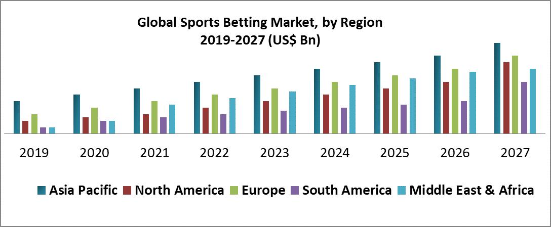 Global Sports Betting Market