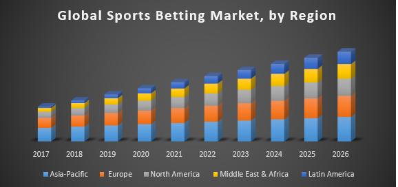 Sports Betting Market