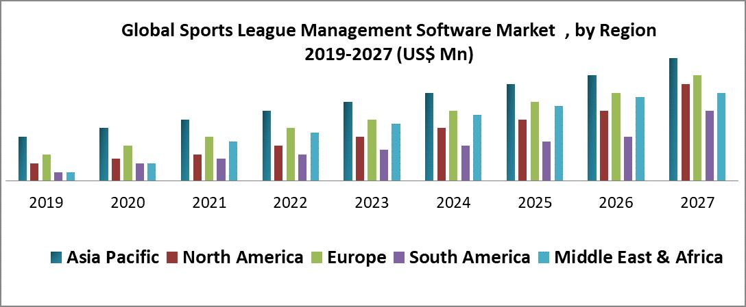 Global Sports League Management Software Market