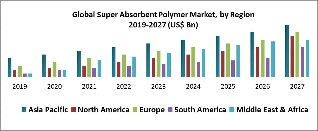 Global Super Absorbent Polymer Market
