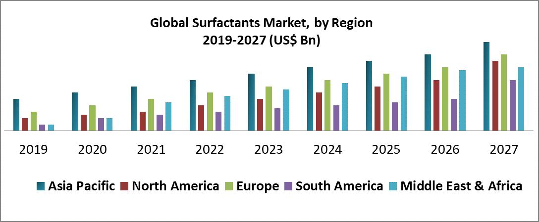 Global Surfactants Market