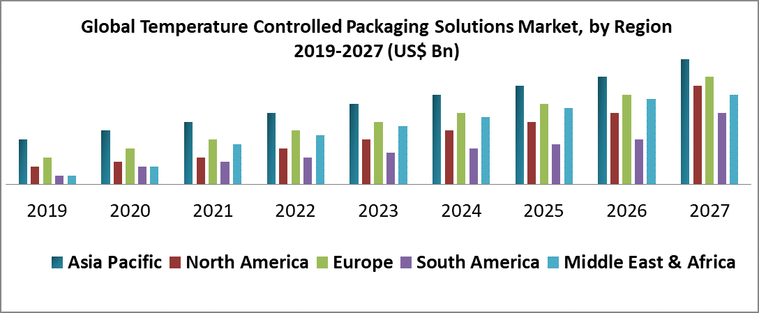 Global Temperature Controlled Packaging Solutions Market