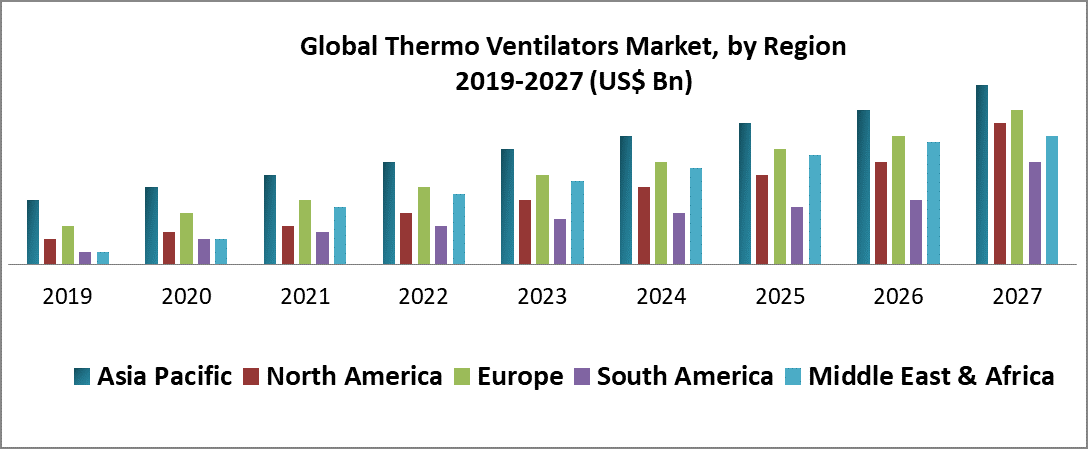 Global Thermo Ventilators Market