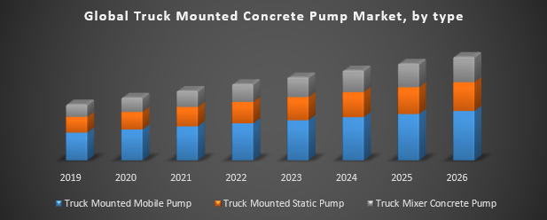 Global Truck Mounted Concrete Pump Market