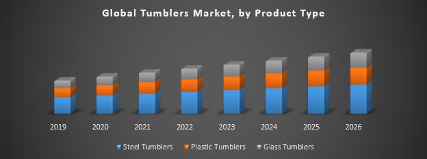 Global Tumblers Market