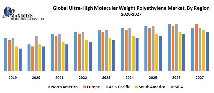 Global Ultra High Molecular Weight Polyethylene Market By Region 2