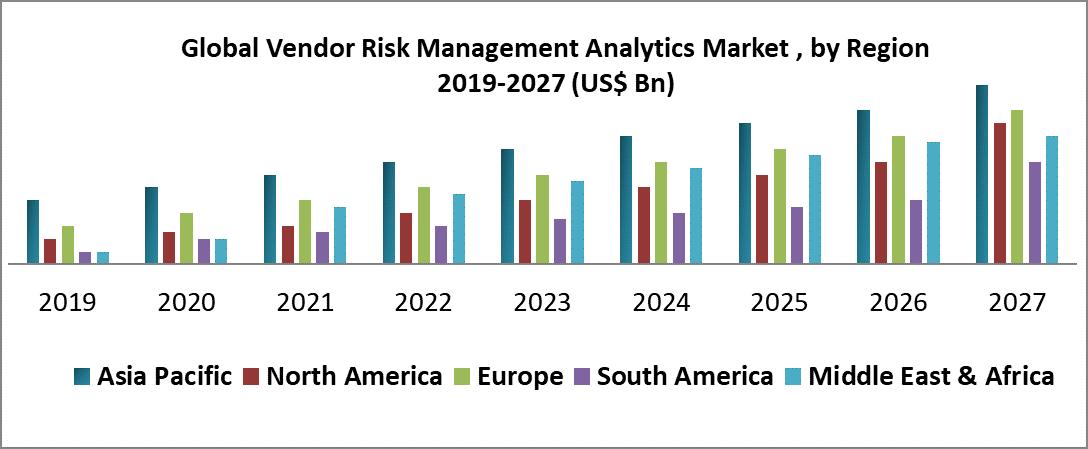 Global Vendor Risk Management Analytics Market