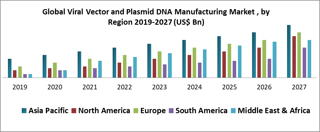 Global Viral Vector and Plasmid DNA Manufacturing Market