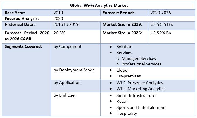 Global Wi-Fi Analytics Market