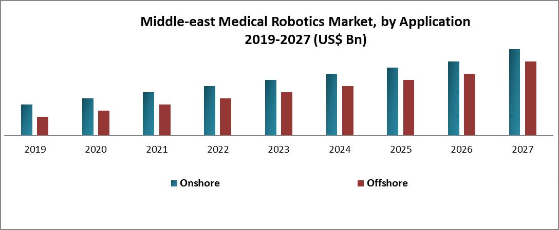 Middle-east Medical Robotics Market