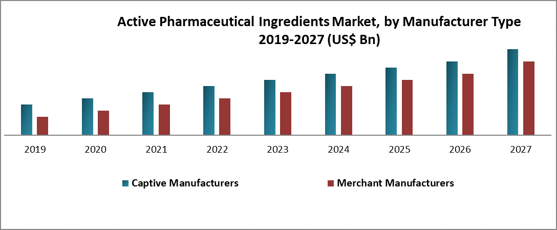 North America Active Pharmaceutical Ingredients Market