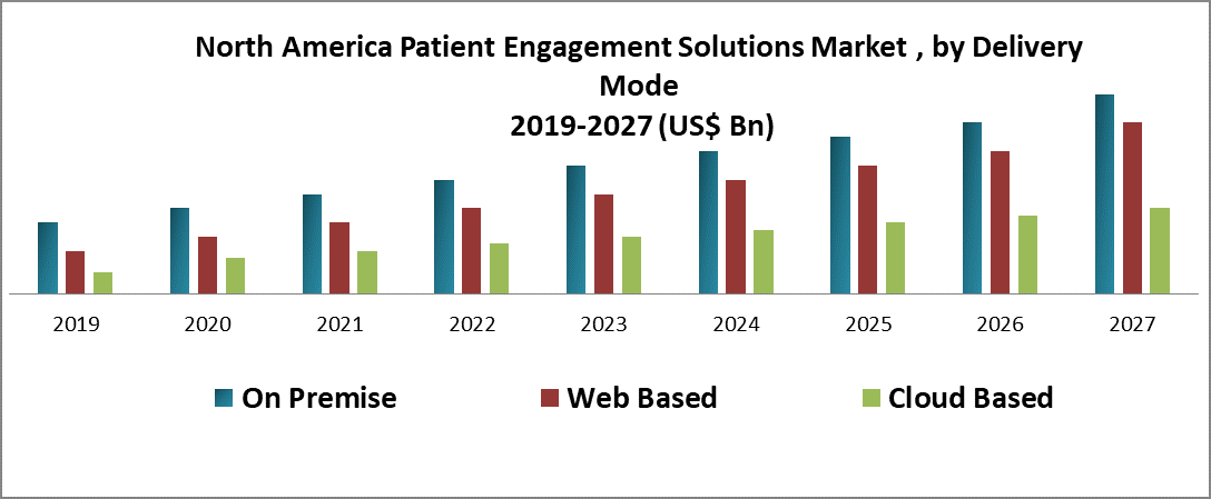 North America Patient Engagement Solutions Market