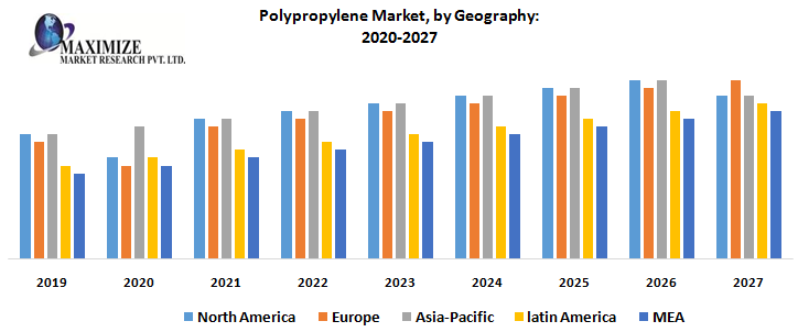 This image has an empty alt attribute; its file name is Polypropylene-Market-by-Geography.png