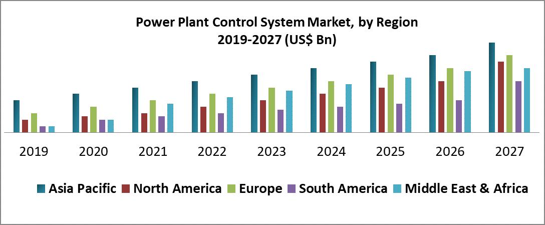 Power Plant Control System Market