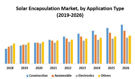Solar Encapsulation Market