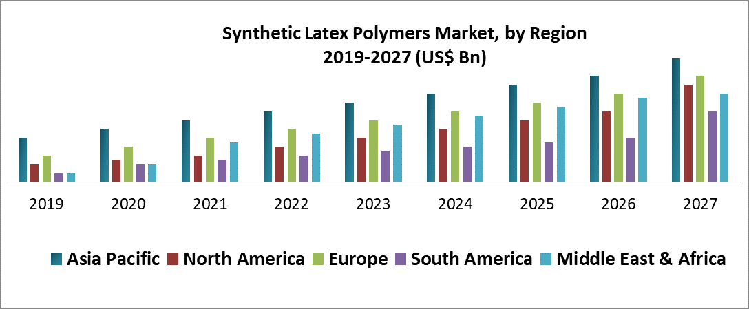 Synthetic Latex Polymers Market