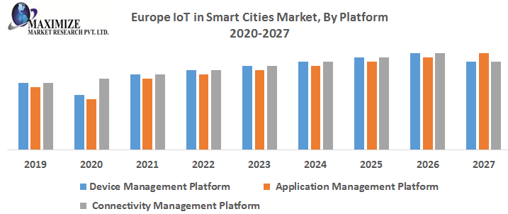 %E2%80%A2-Europe-IoT-in-Smart-Cities-Market-By-Platform.png